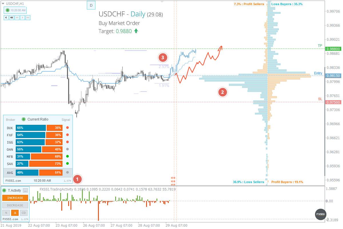 USDCHF - Yukarı yönlü trend devam edecek, piyasa fiyatından Uzun Pozisyon almanızı tavsiye ederiz<dilim 0