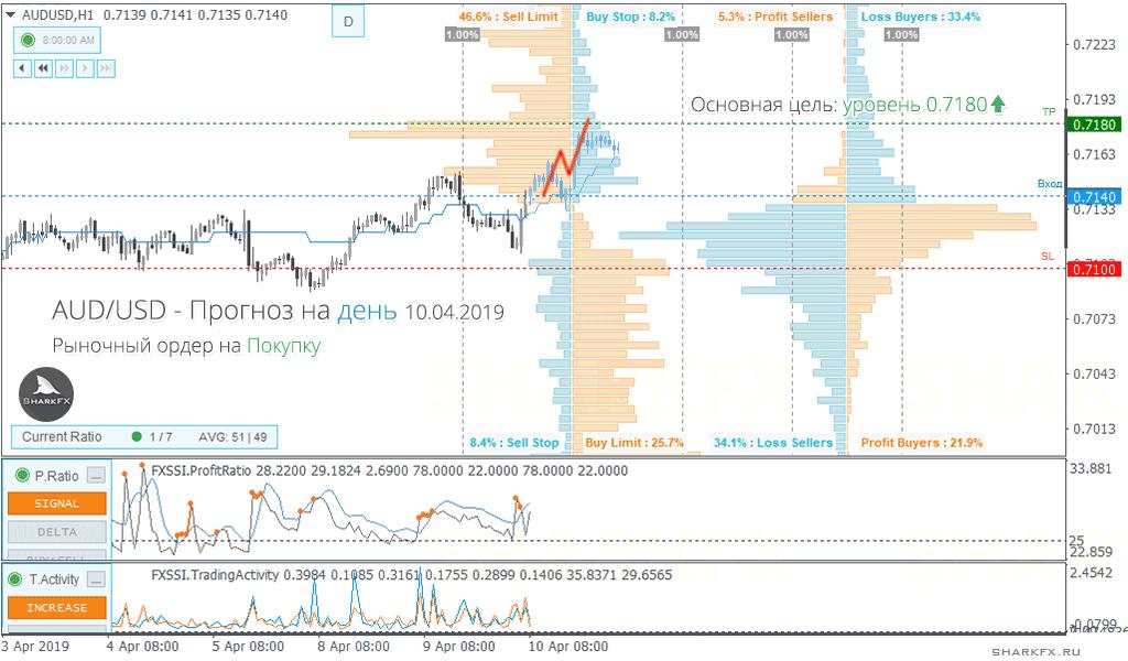 AUDUSD——上涨趋势将继续,建议按市场价格进行多头交易