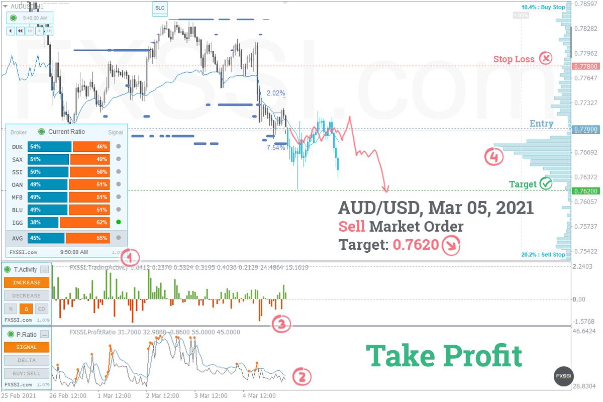 AUDUSD——下跌趋势将继续,建议按市场价格进行空头交易