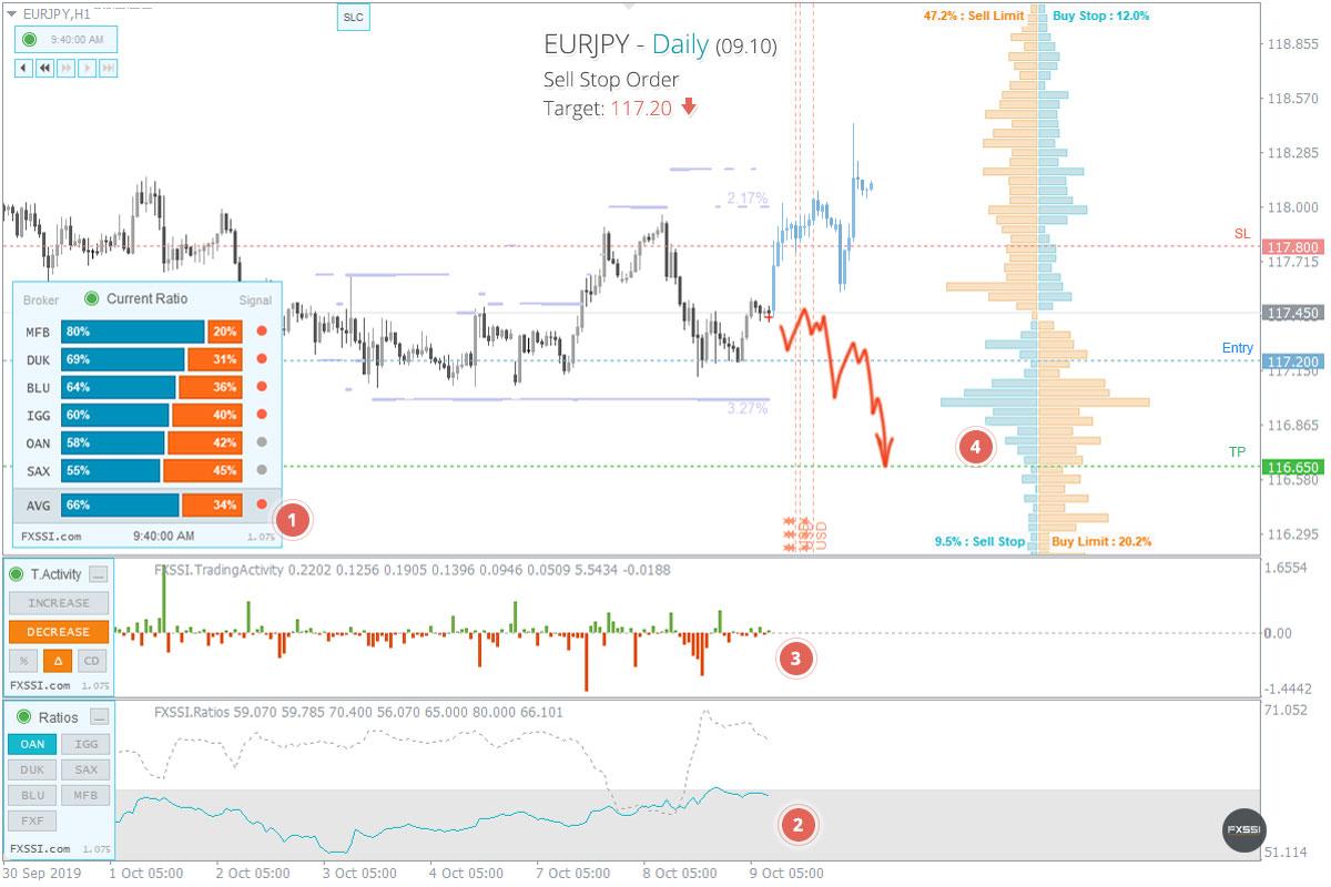 O mercado estabilizou, os primeiros sinais de tendência de baixa apareceram