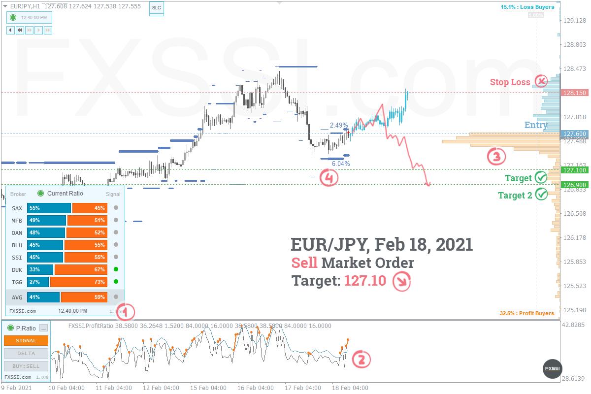EURJPY - Tren turun akan berlanjut. Berdasarkan harga pasar, direkomendasikan melakukan trading Short.