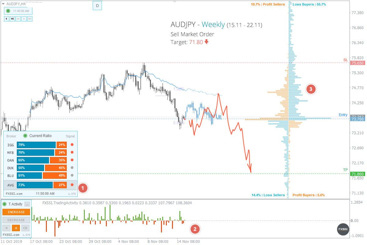 AUDJPY - La tendencia hacia abajo continuará, se recomiendan trades cortos con el precio del mercado.