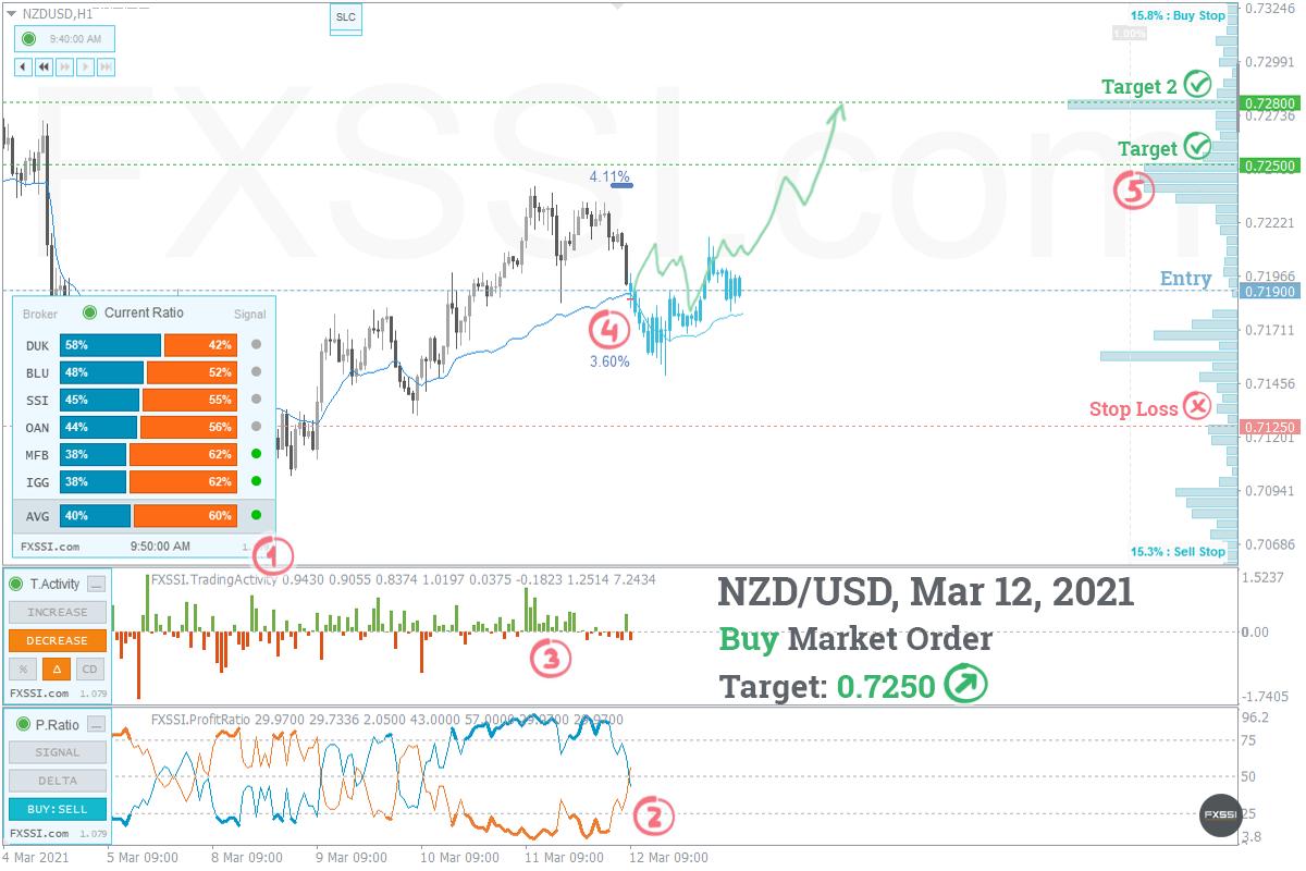 NZDUSDの上昇トレンドはこれからも続くため、成行注文で買い取引を進めていくことをお勧めします。