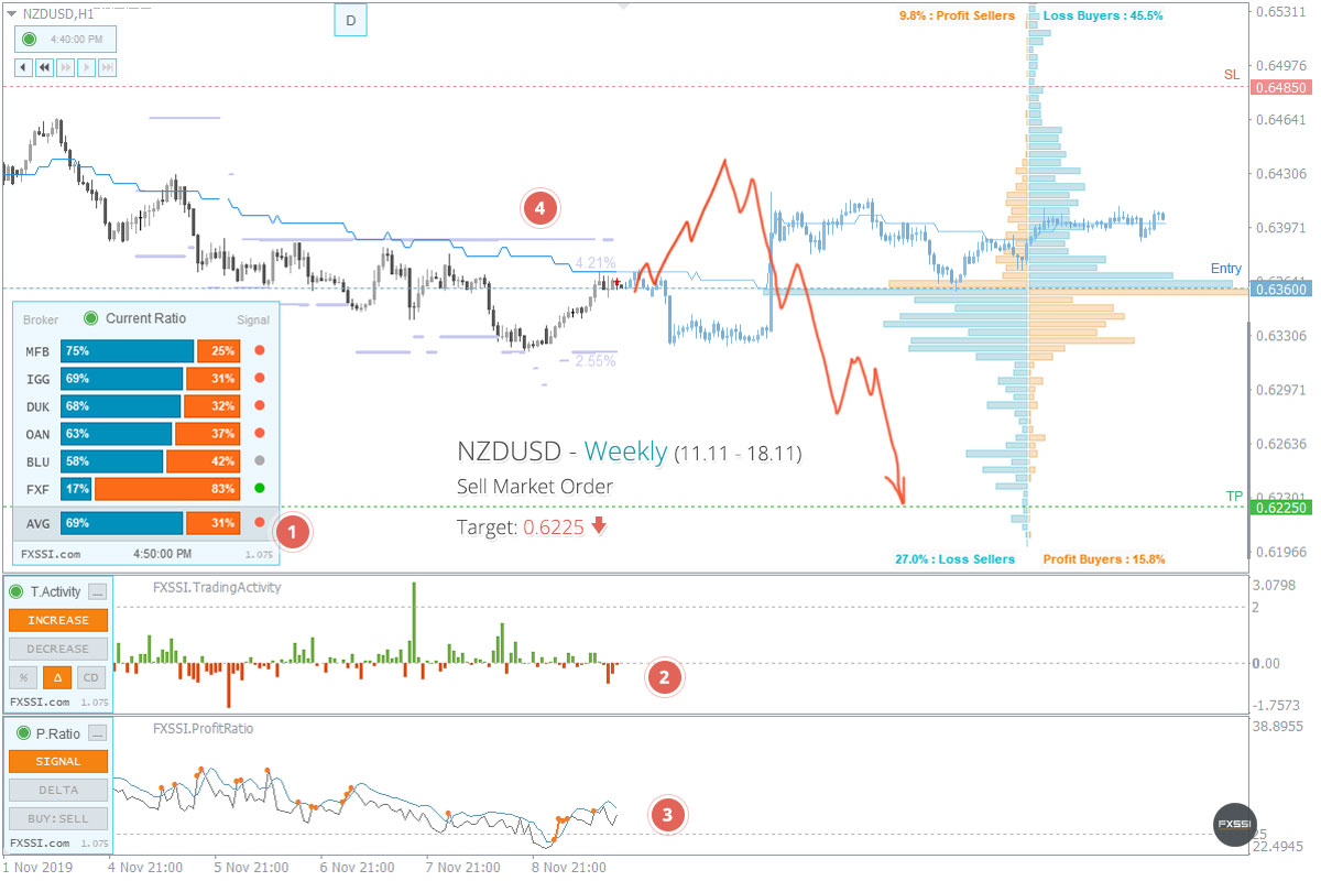 NZDUSD - Downward trend will continue, Short trade by market price recommended