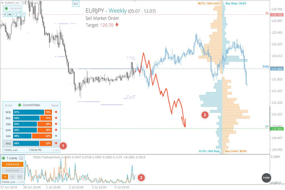 EURJPY - Нисходящая тенденция продолжится, рекомендованы продажи по рынку
