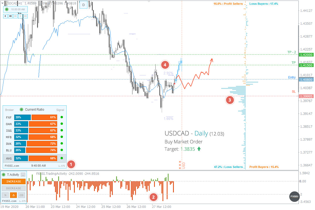 USDCAD - La tendencia hacia arriba continuará, se recomiendan trades largos con el precio del mercado.