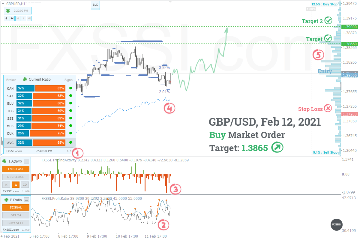 GBPUSDの上昇トレンドはこれからも続くため、成行注文で買い取引を進めていくことをお勧めします。