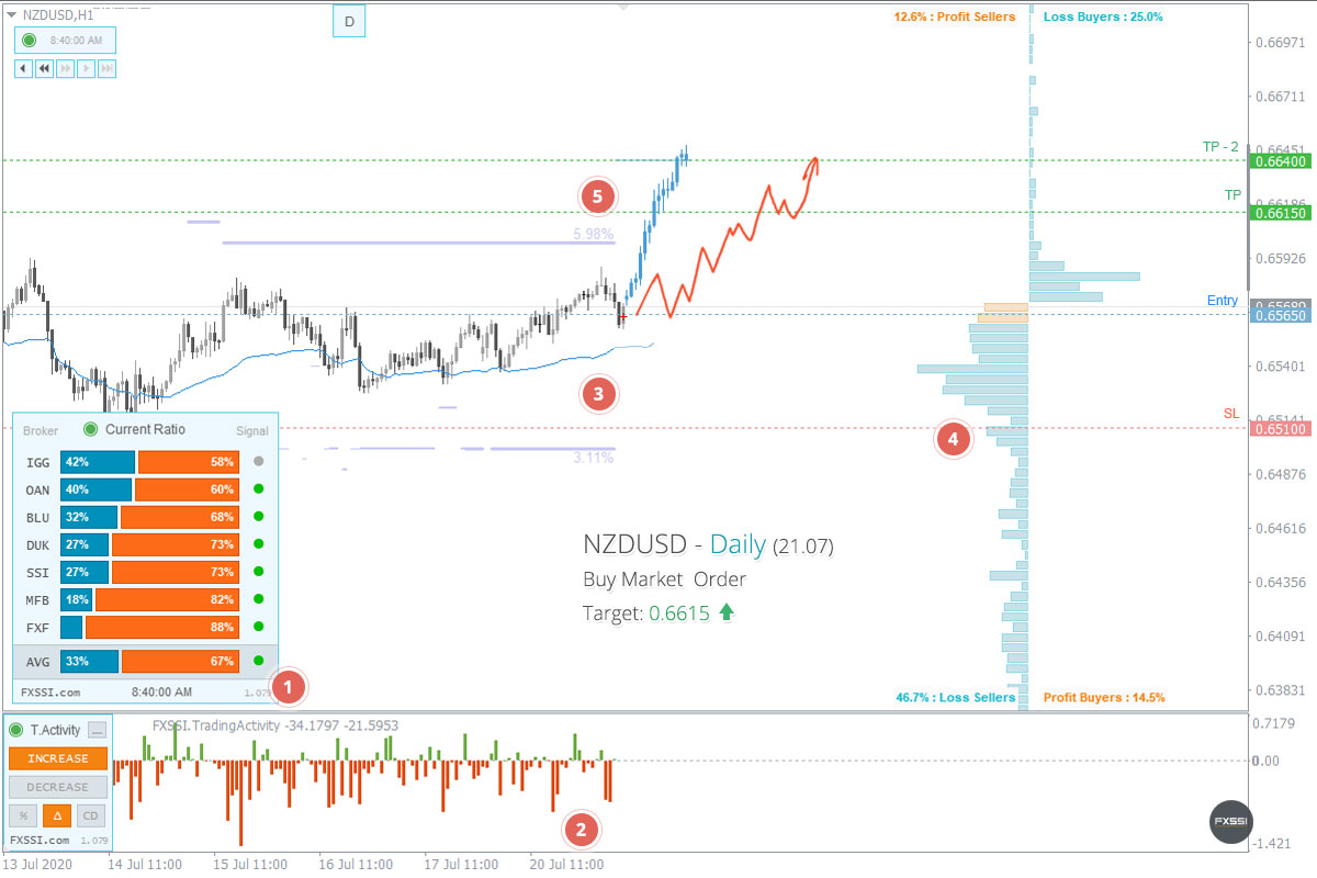 NZDUSD - Upward trend will continue, Long trade by market price recommended