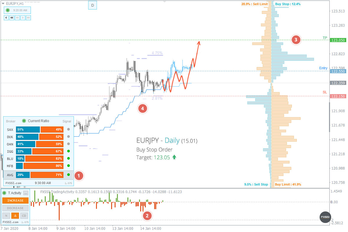 為替市場は安定して、初めの上昇トレンドのサインが現れました。