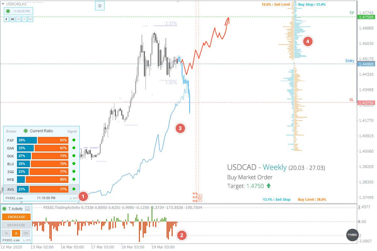 USDCAD——上涨趋势将继续,建议按市场价格进行多头交易