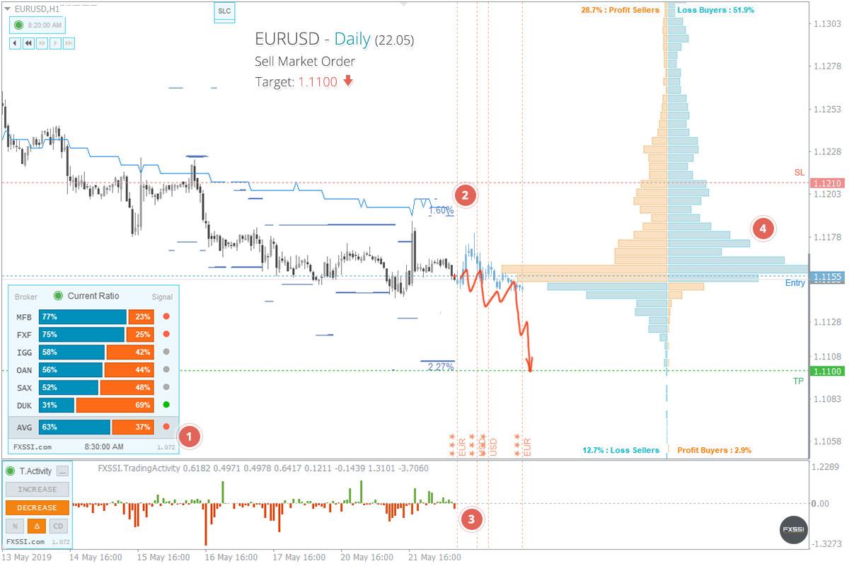 EURUSD - Нисходящая тенденция продолжится, рекомендованы продажи по рынку