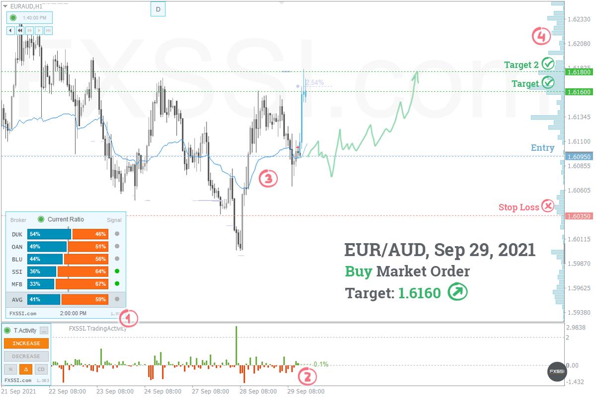EURAUD - La tendance à la hausse se poursuivra, une position longue au prix du marché est recommandée