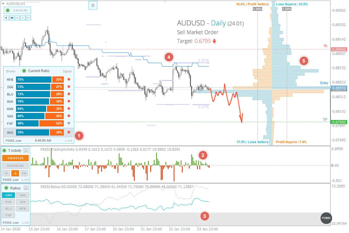 AUDUSD - Tren turun akan berlanjut. Berdasarkan harga pasar, direkomendasikan melakukan trading Short.