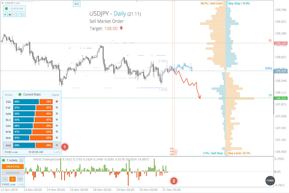 USDJPYの下落トレンドはこれからも続くため、成行注文で売り取引を進めていくことをお勧めします。