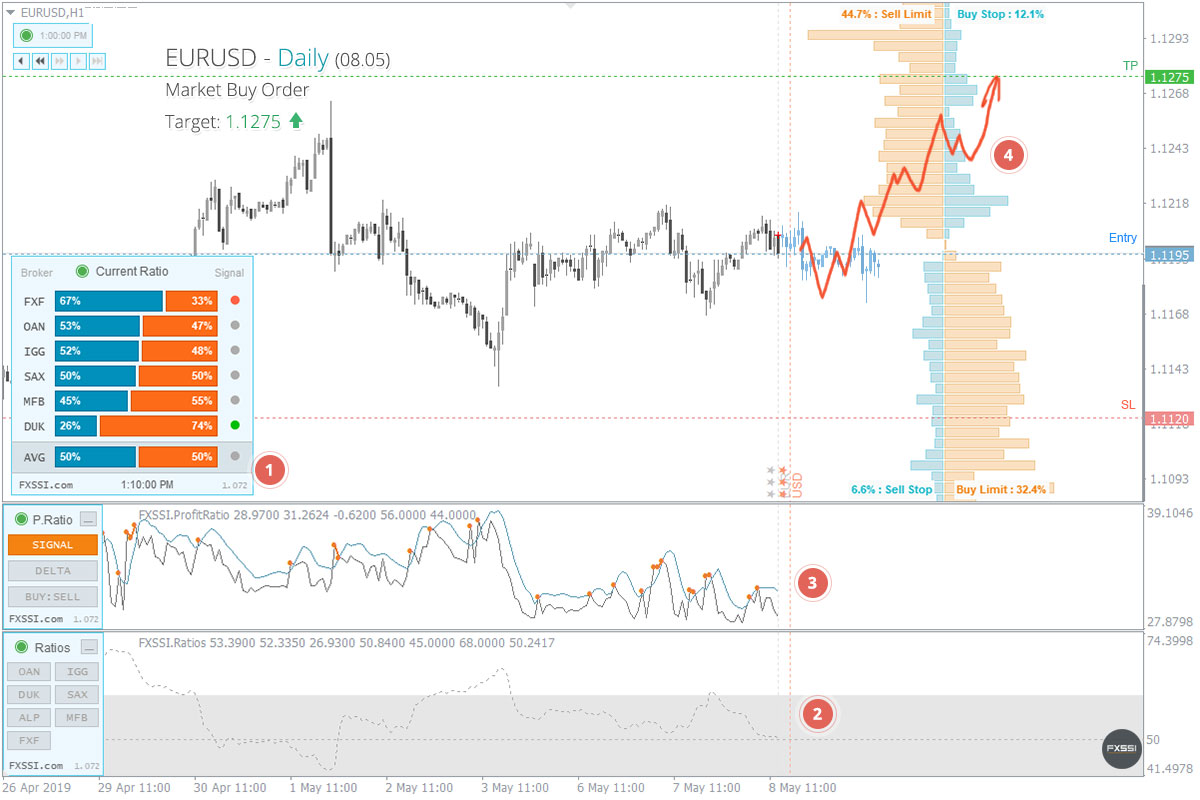 EURUSD - the pair is about to leave the flat range