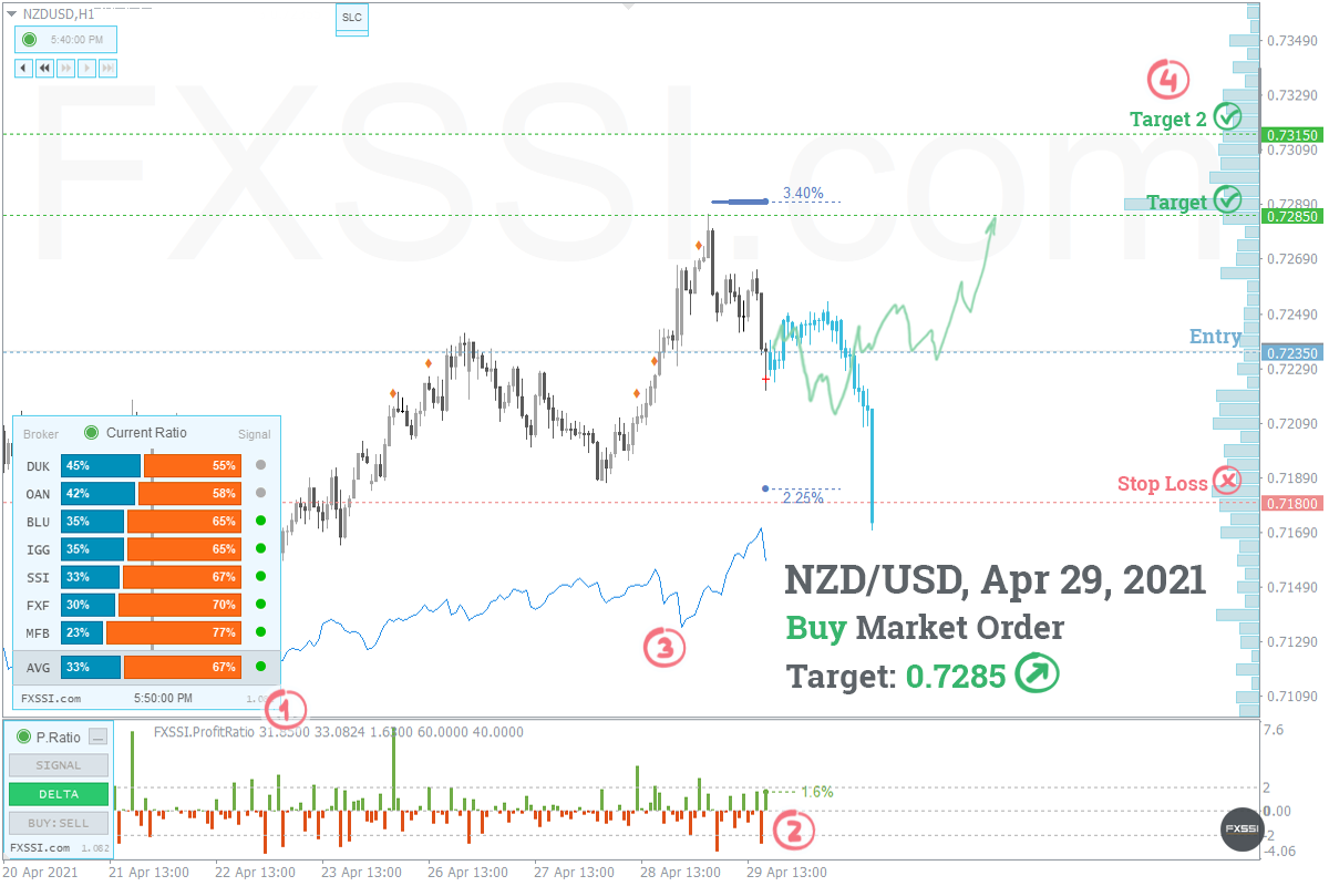 NZDUSD - Aufwärtstrend wird sich weiter entwickeln, Ankauf zum Marktpreis ist empfehlenswert