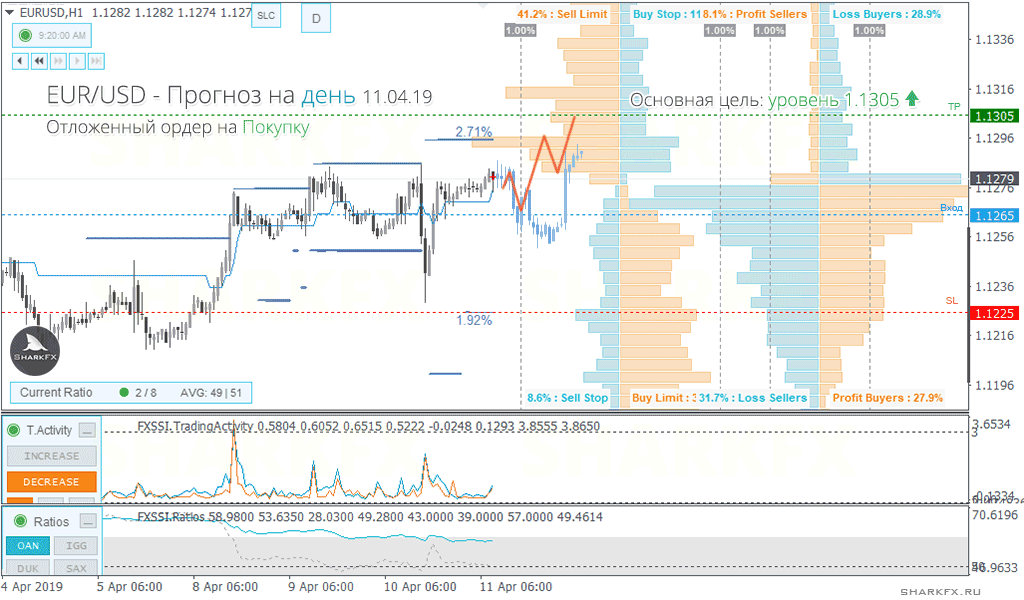 EURUSD - Upward trend will continue, Long trade with pending order recommended