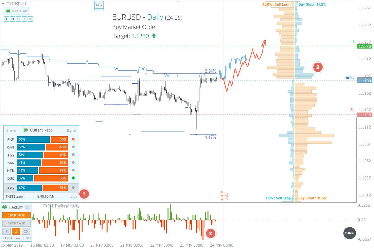 EURUSD - Yukarı yönlü trend devam edecek, piyasa fiyatından Uzun Pozisyon almanızı tavsiye ederiz<dilim 0