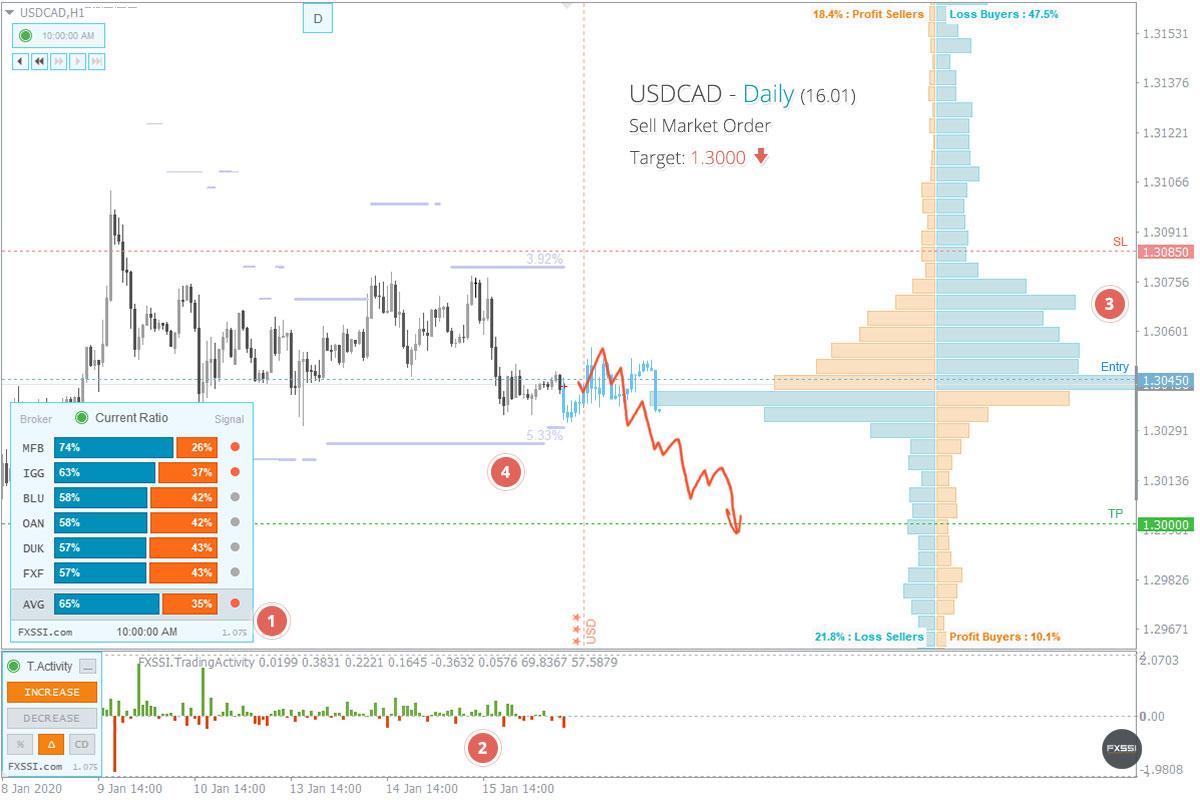 USDCAD - Aşağı yönlü trend devam edecek, piyasa fiyatından Kısa Pozisyon almanızı tavsiye ederiz