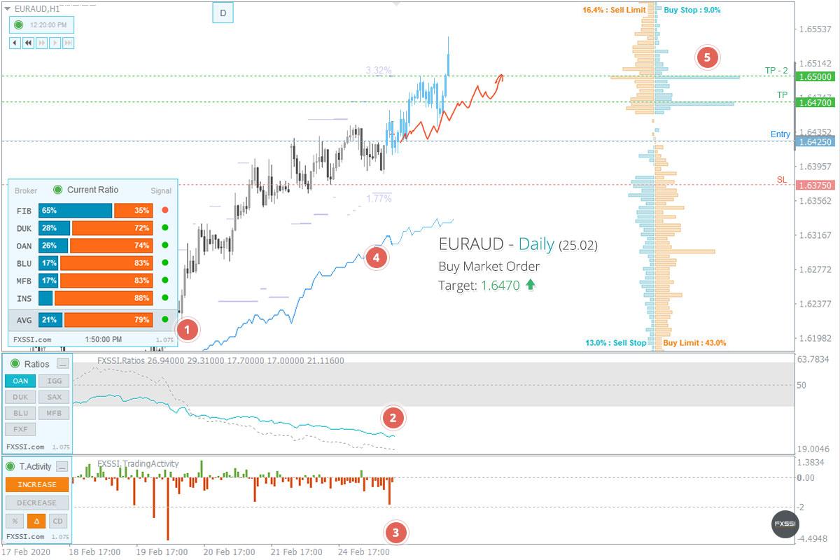 EURAUDの上昇トレンドはこれからも続くため、成行注文で買い取引を進めていくことをお勧めします。