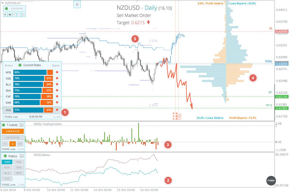 NZDUSD - Нисходящая тенденция продолжится, рекомендованы продажи по рынку