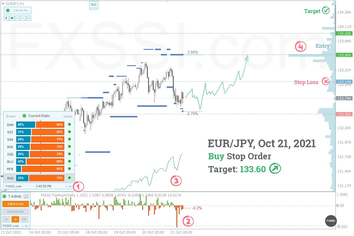 Pasar telah stabil, ini tanda pertama munculnya uptrend (tren naik).