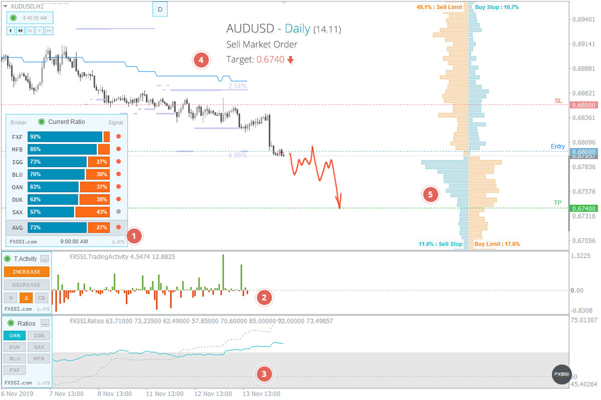 AUDUSD - Нисходящая тенденция продолжится, рекомендованы продажи по рынку