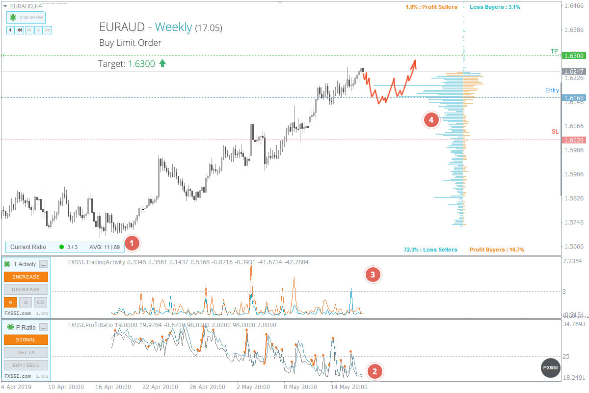 EURAUD - Upward trend will continue, Long trade with pending order recommended