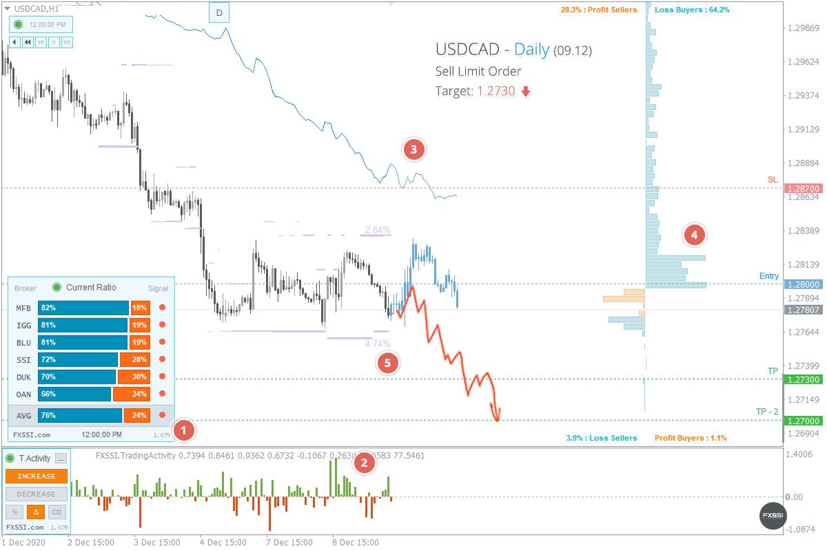 Рынок стабилизировался, появились первые признаки нисходящего тренда