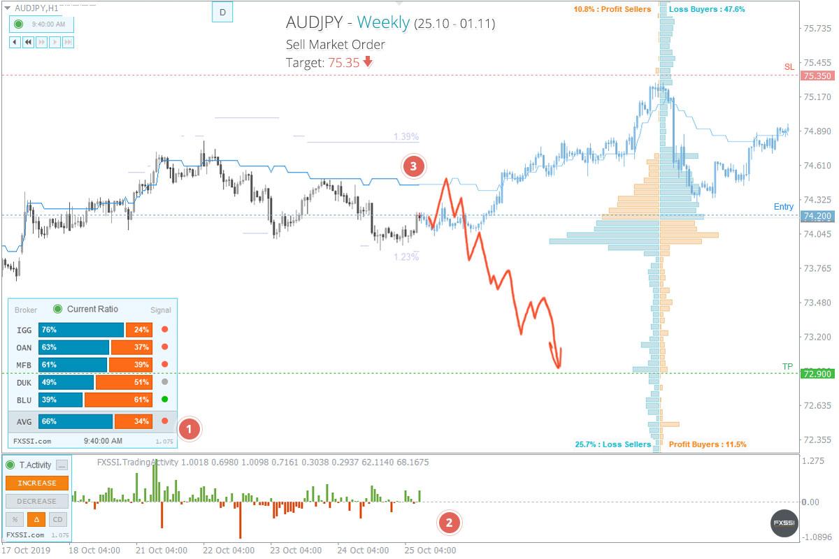 AUDJPY - A tendência de baixa continuará, recomendam-se Posições Curtas ao preço de mercado recomendado.