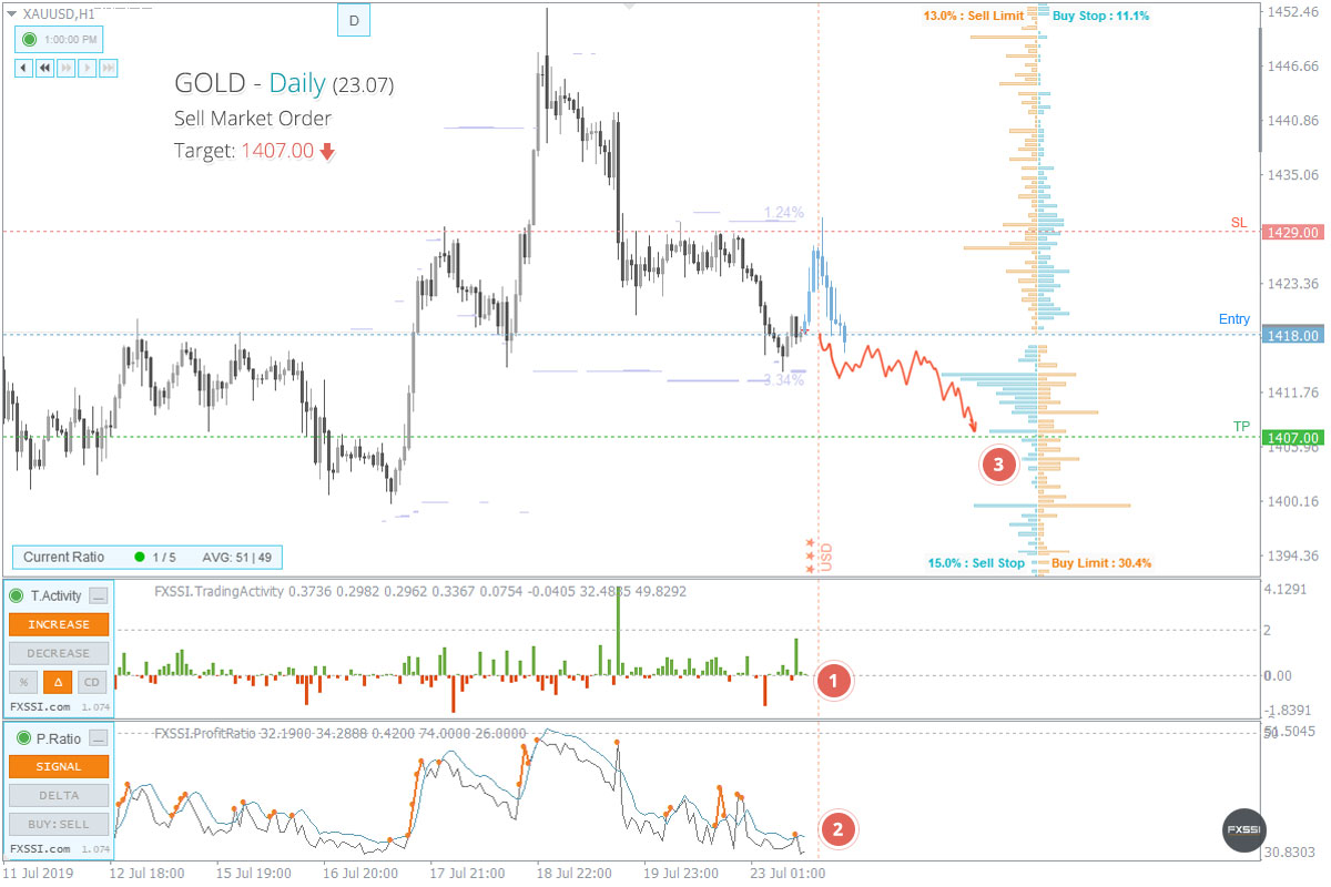 XAUUSD - Downward trend will continue, Short trade by market price recommended