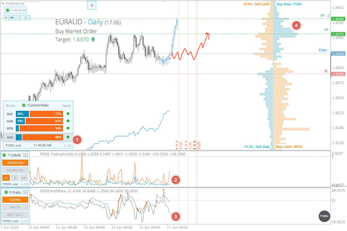 EURAUD - Tren naik akan berlanjut. Berdasarkan harga pasar, direkomendasikan melakukan trading Long.