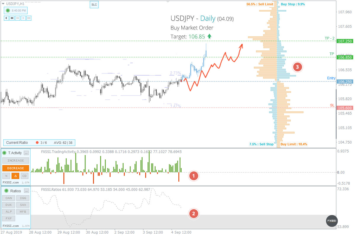 USDJPY - Upward trend will continue, Long trade by market price recommended