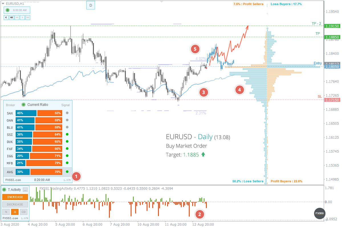 EURUSD - La tendance à la hausse se poursuivra, une position longue au prix du marché est recommandée