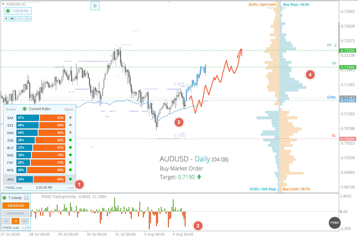 AUDUSD - Upward trend will continue, Long trade by market price recommended