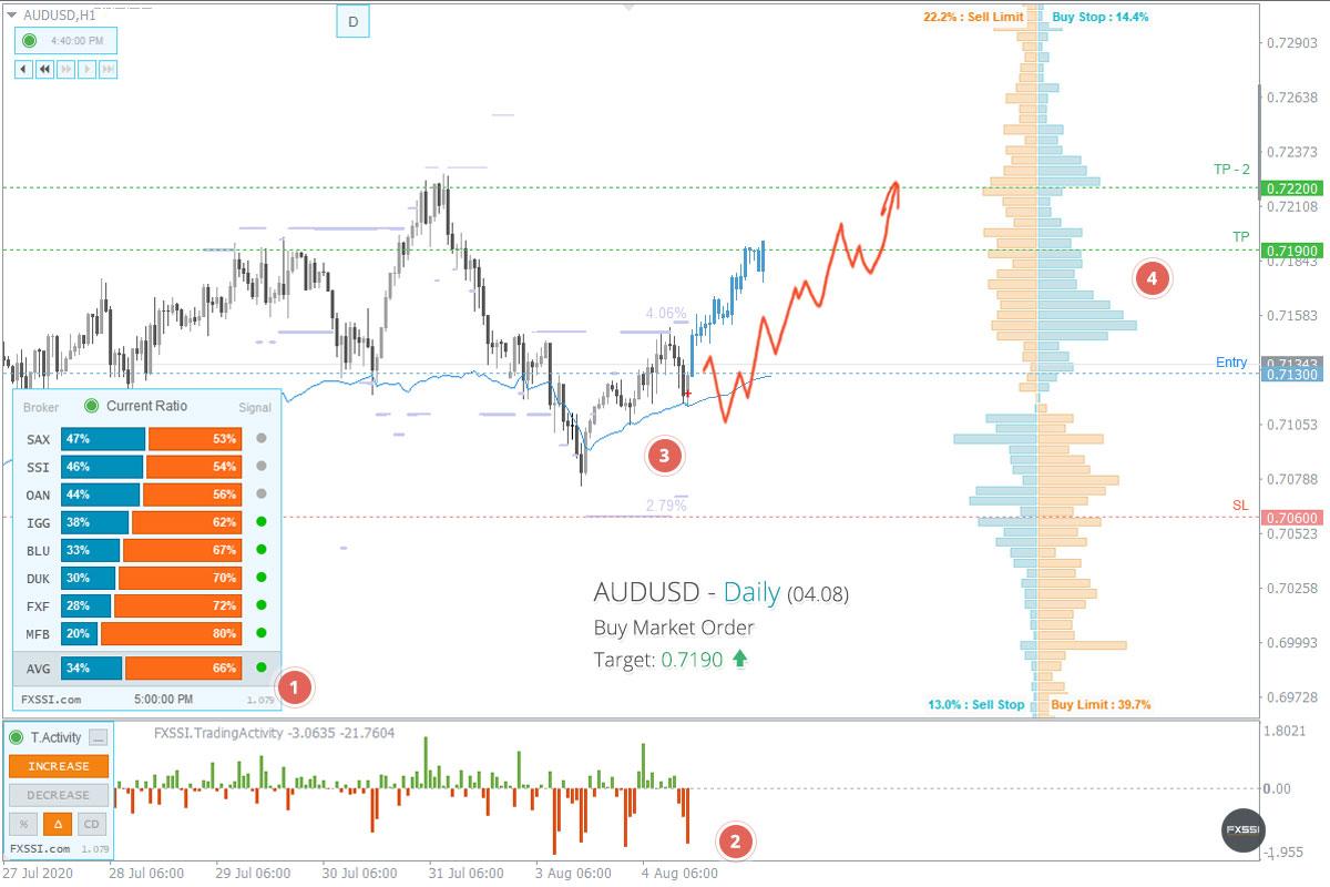 AUDUSD - Yukarı yönlü trend devam edecek, piyasa fiyatından Uzun Pozisyon almanızı tavsiye ederiz<dilim 0