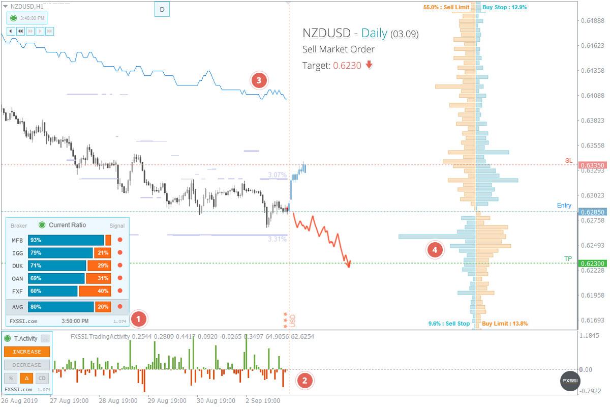 NZDUSD - A tendência de baixa continuará, recomendam-se Posições Curtas ao preço de mercado recomendado.
