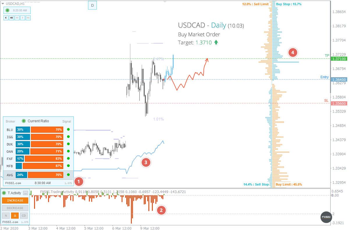 USDCAD - Восходящая тенденция продолжится, рекомендованы покупки по рынку