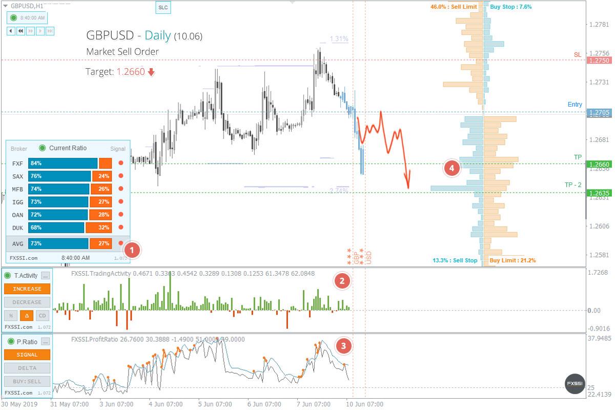 GBPUSD - Нисходящая тенденция продолжится, рекомендованы продажи по рынку