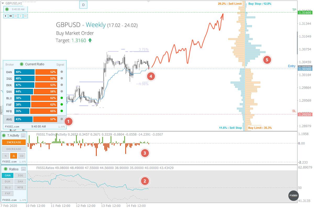 GBPUSD——上涨趋势将继续,建议按市场价格进行多头交易