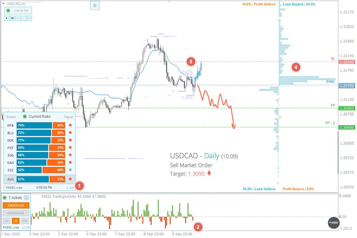 USDCAD - Abwärtstrend wird sich weiter entwickeln, Verkauf zum Marktpreis ist empfehlenswert