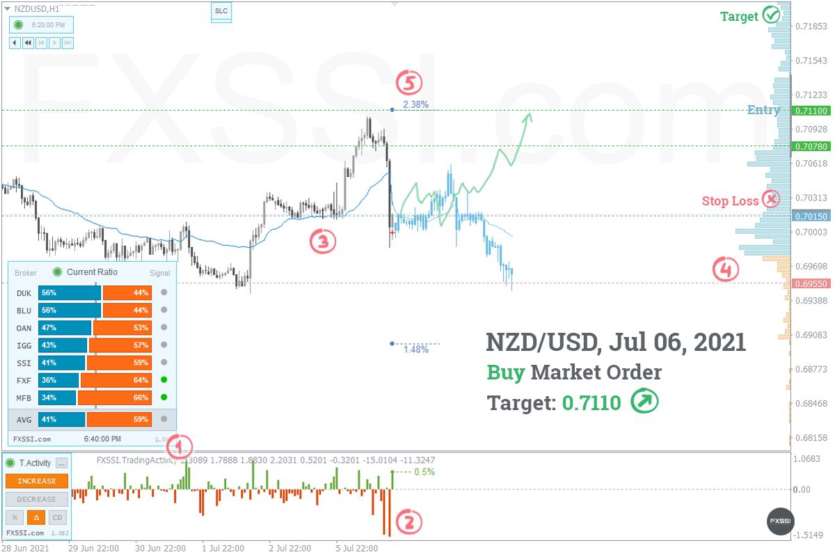 NZDUSD - Восходящая тенденция продолжится, рекомендованы покупки по рынку