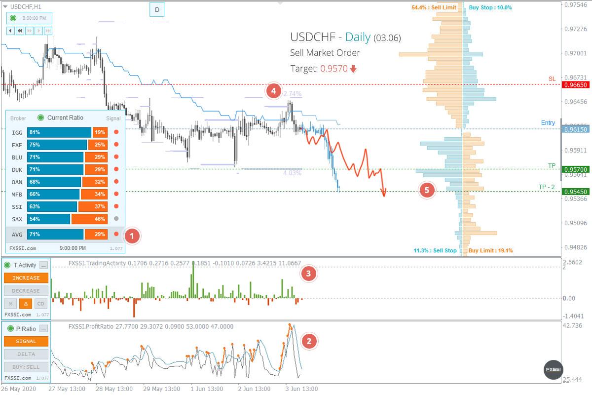 USDCHFの下落トレンドはこれからも続くため、成行注文で売り取引を進めていくことをお勧めします。