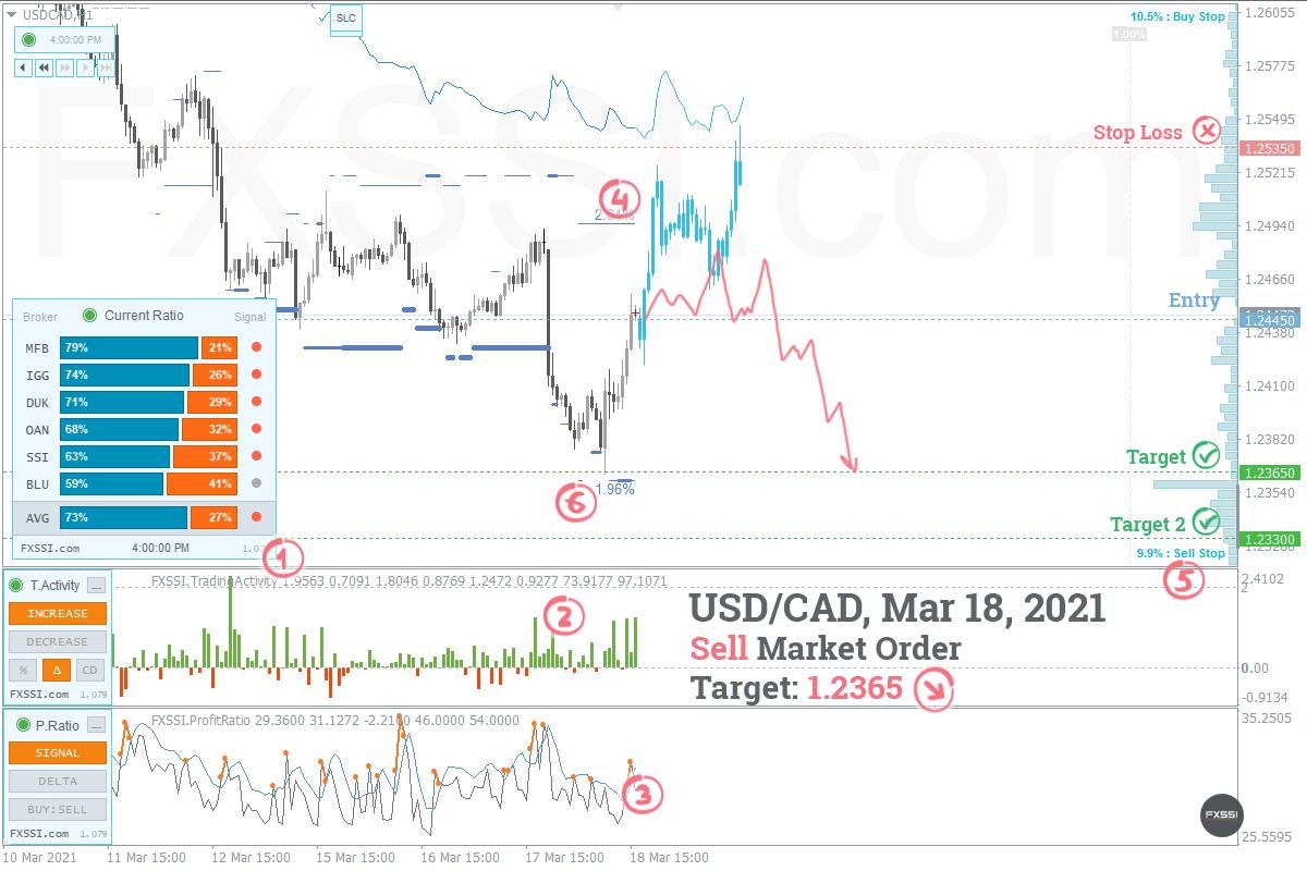 USDCAD - La tendance à la baisse se poursuivra, une position courte au prix du marché est recommandée
