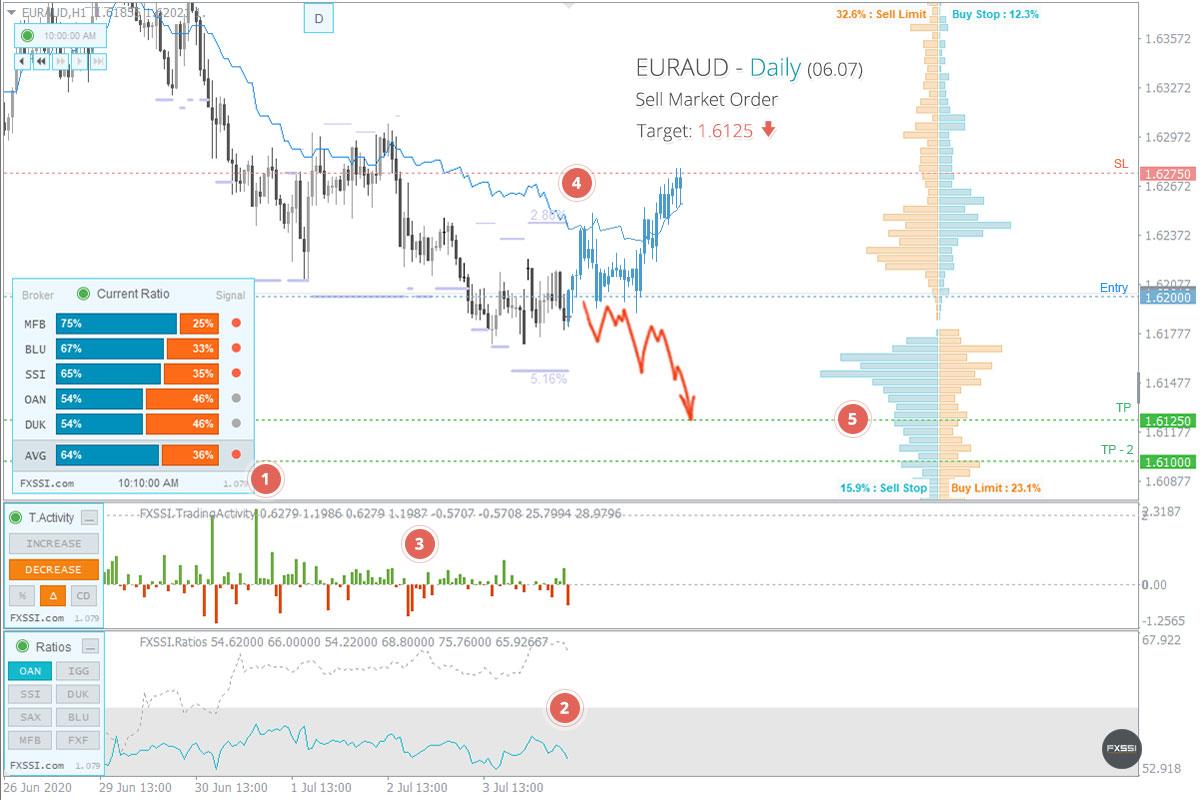EURAUD - Нисходящая тенденция продолжится, рекомендованы продажи по рынку