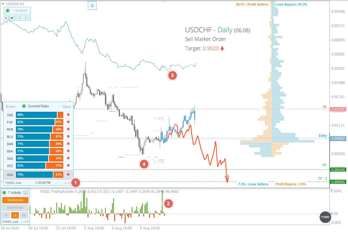 USDCHF - Tren turun akan berlanjut. Berdasarkan harga pasar, direkomendasikan melakukan trading Short.