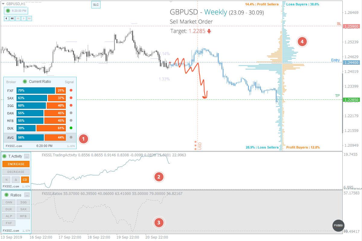 GBPUSD - Tren turun akan berlanjut. Berdasarkan harga pasar, direkomendasikan melakukan trading Short.