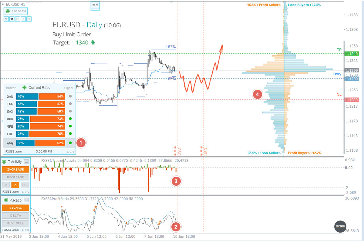 8 Proven Best Forex Indicators Tested and Reviewed []