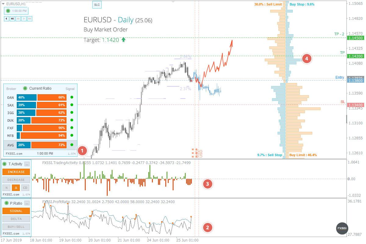 EURUSD——上涨趋势将继续,建议按市场价格进行多头交易
