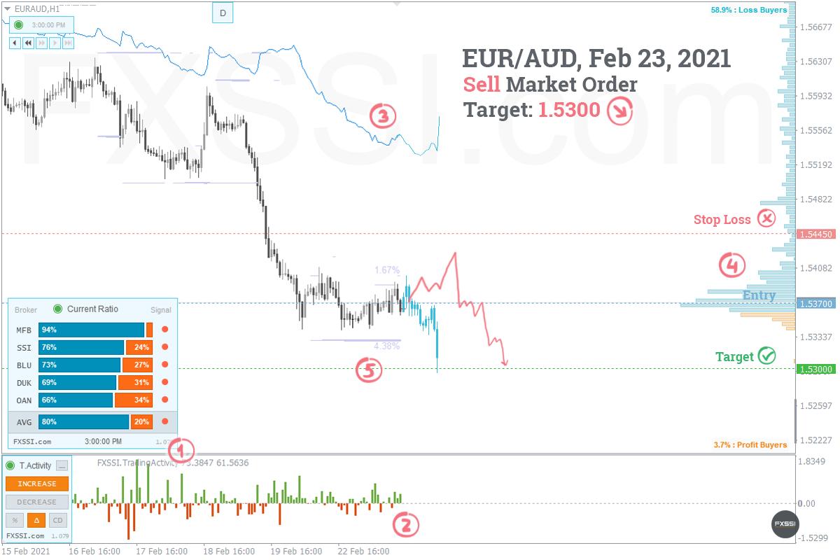 EURAUD - Aşağı yönlü trend devam edecek, piyasa fiyatından Kısa Pozisyon almanızı tavsiye ederiz